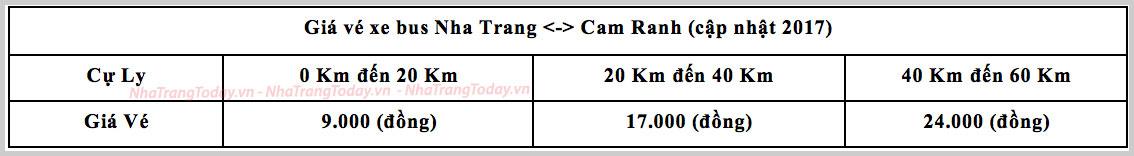Bảng giá xe bus tuyến Nha Trang - Cam Ranh