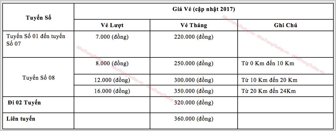 Bảng giá xe bus nội thành Nha Trang