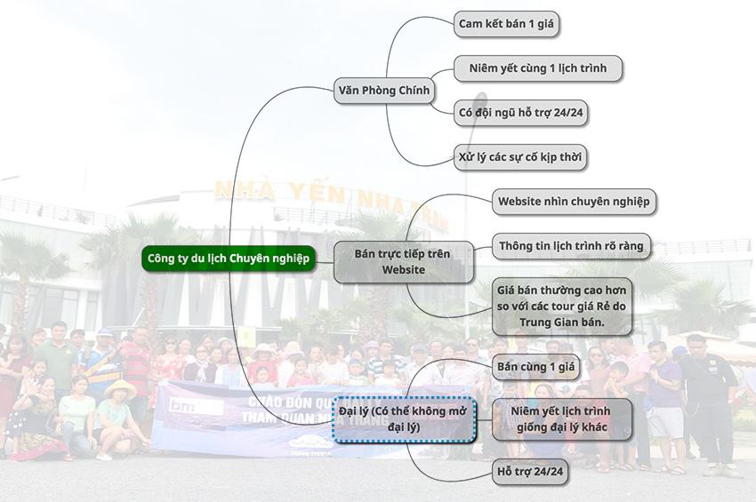 Công ty du lịch uy tín Nha Trang
